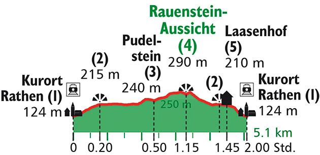 Tour Auf den Rauenstein Daten @ Rother Bergverlag