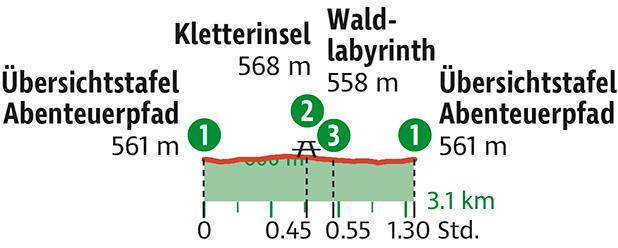 Tour Erlebnispfad Schernfeld Daten @ Rother Bergverlag