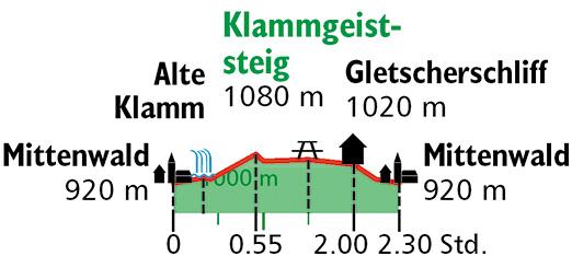 Tour Leutaschklamm Daten @ Rother Bergverlag