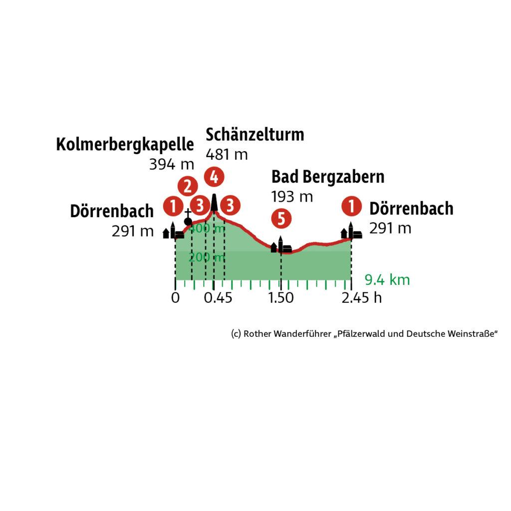 Höhenprofil Herbstwanderung Pfalz
