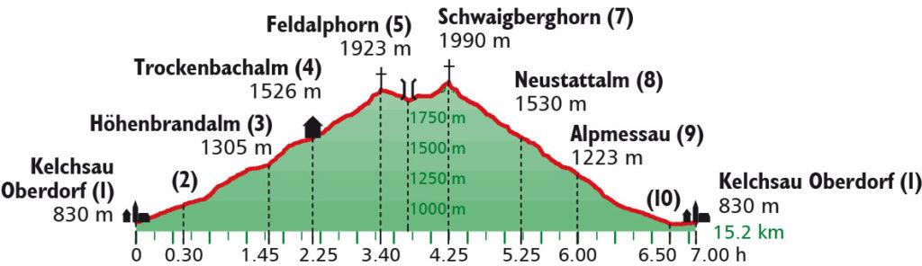 Höhenprofil Feldalphorn_Schwaiberghorn