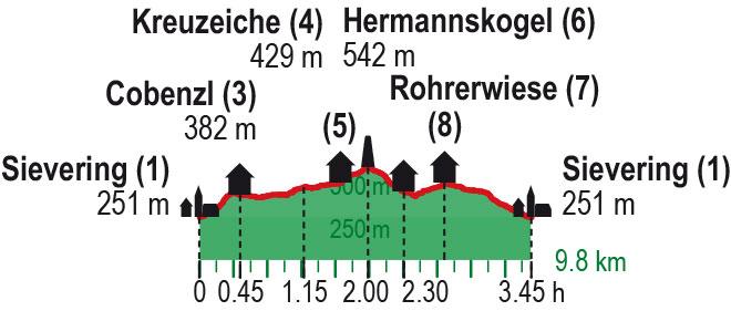 Höhenprofil Hermannskogel_Wien